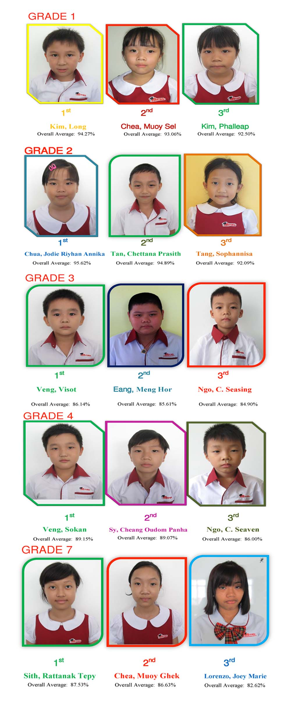 Top Students Term 1